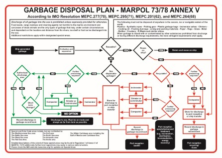 Garbage disposal plan - Marpol 73/78 Annex V MEPC.295(71)